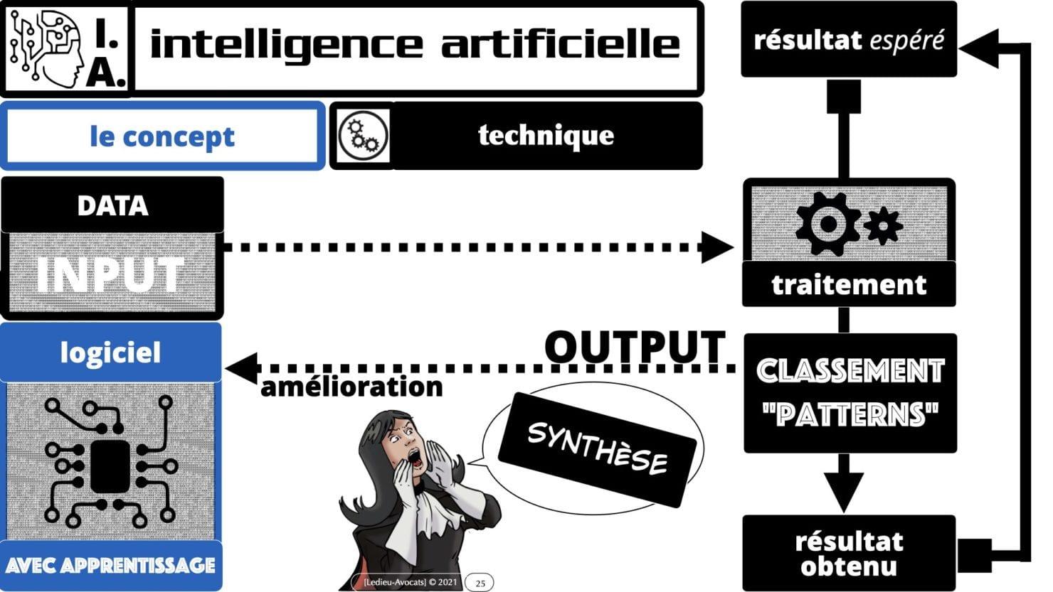 335 Intelligence Artificielle 2021 et AI Act [projet de Règlement UE] deep learning machine learning © Ledieu-Avocats 04-06-2021 *16:9*.025