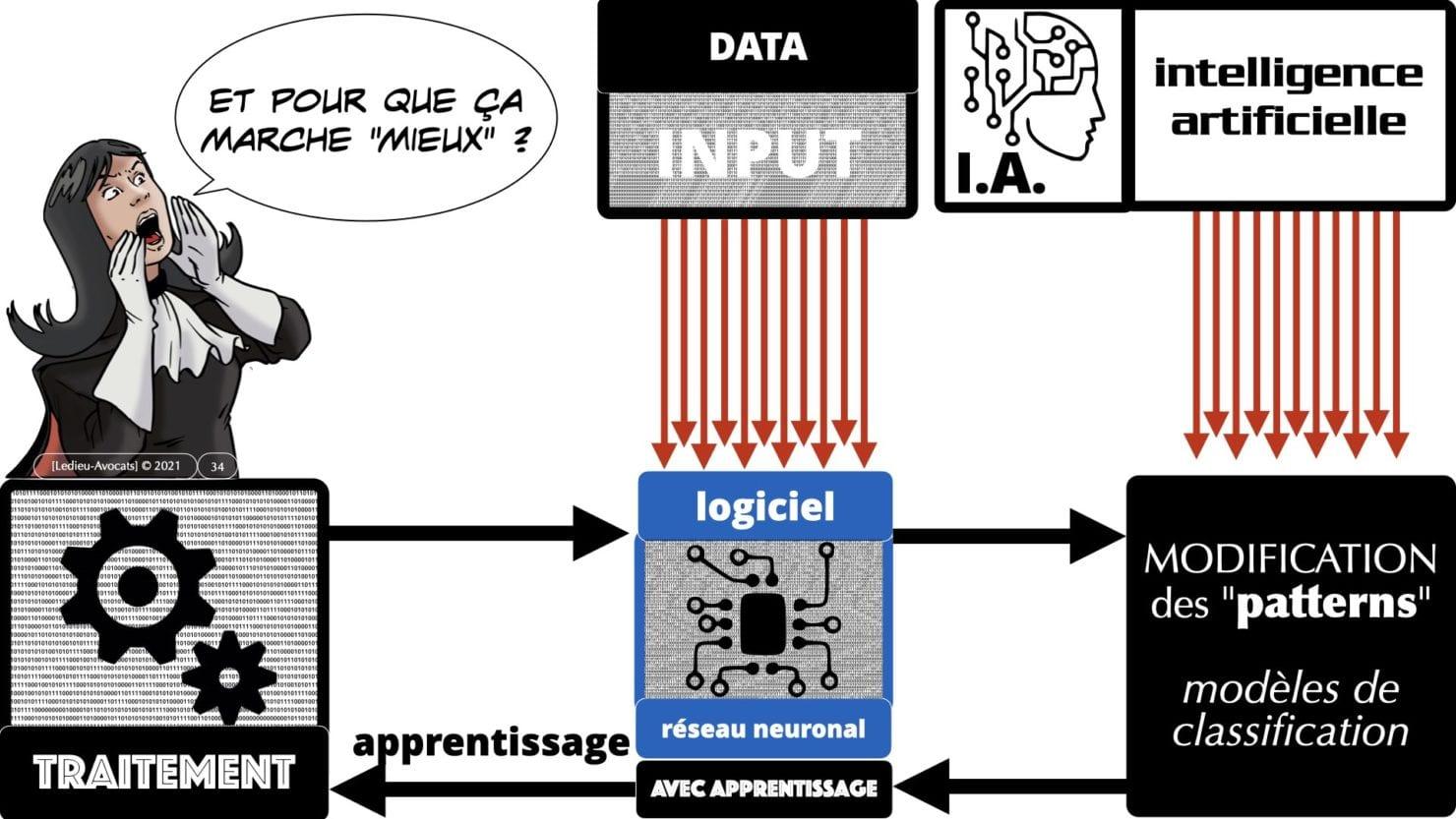 335 Intelligence Artificielle 2021 et AI Act [projet de Règlement UE] deep learning machine learning © Ledieu-Avocats 04-06-2021 *16:9*.034