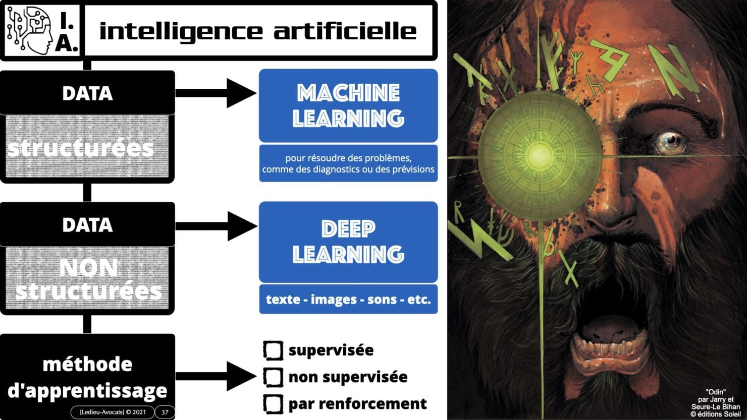 335 Intelligence Artificielle 2021 et AI Act [projet de Règlement UE] deep learning machine learning © Ledieu-Avocats 04-06-2021 *16:9*.037