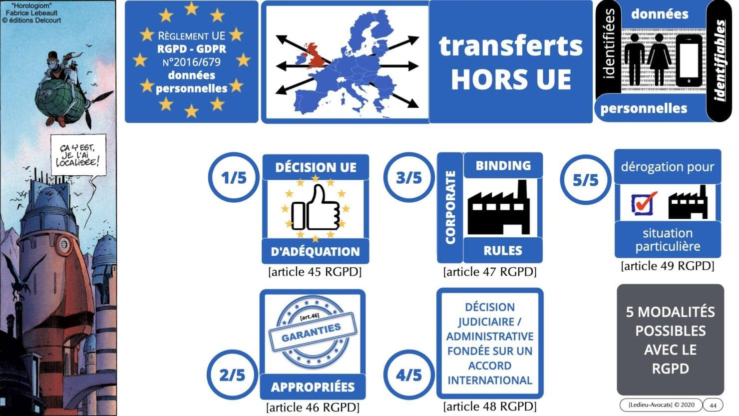 transfert de données HORS UE avec le RGPD