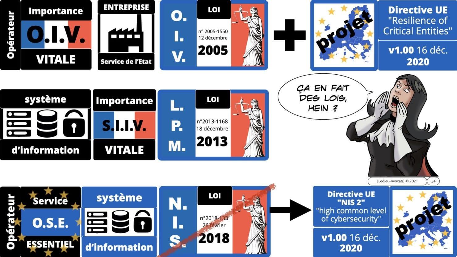 337 cyber sécurité #1 OIV OSE Critical Entities © Ledieu-avocat 15-06-2021.054