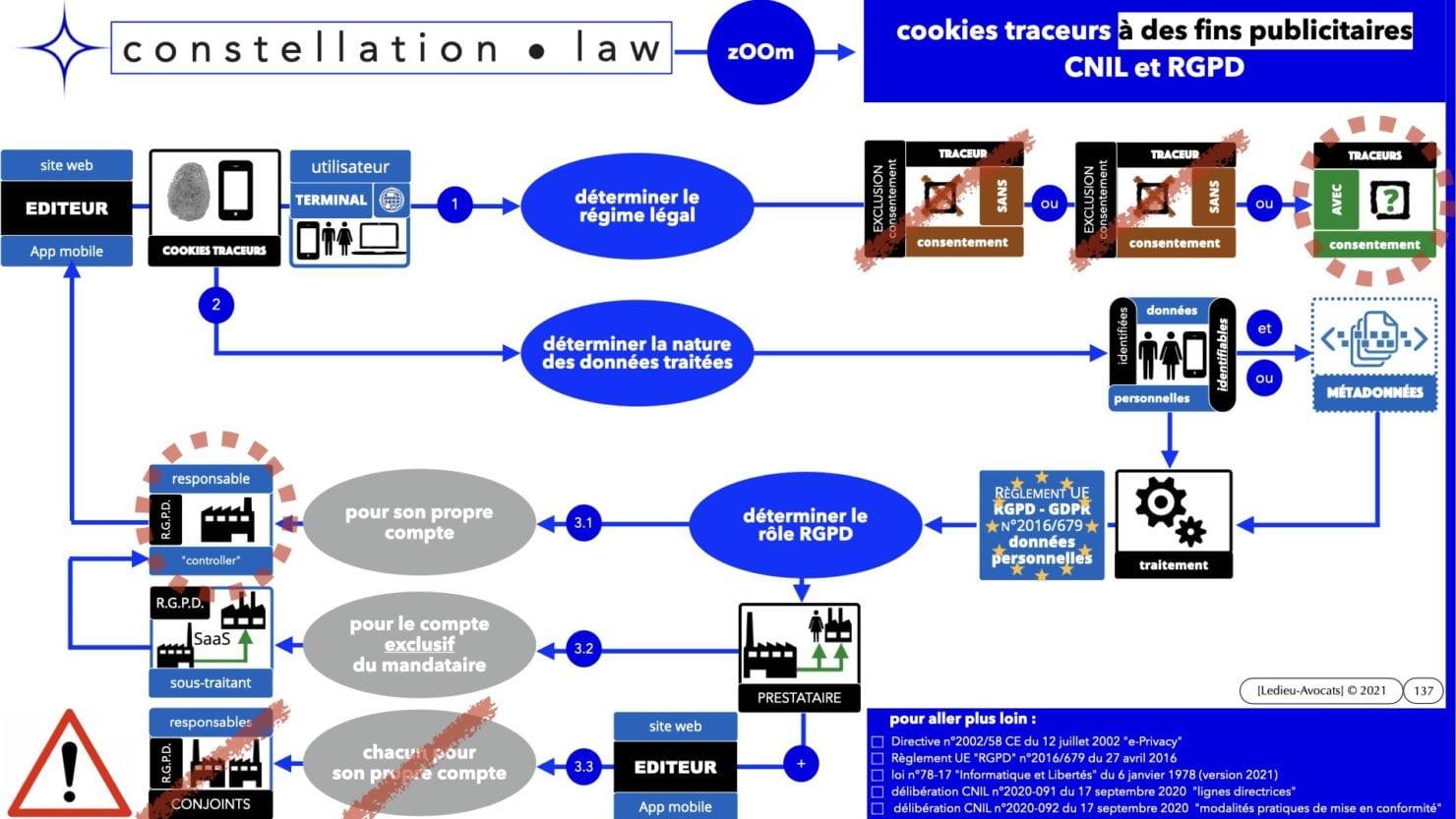 RGPD e-Privacy principes actualité jurisprudence ©Ledieu-Avocats 25-06-2021.137