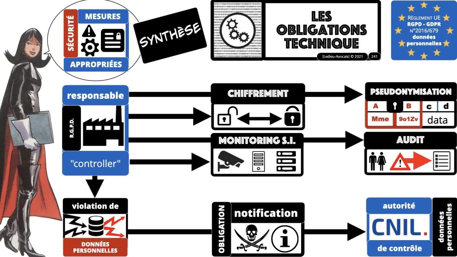 RGPD e-Privacy principes actualité jurisprudence ©Ledieu-Avocats 25-06-2021.241