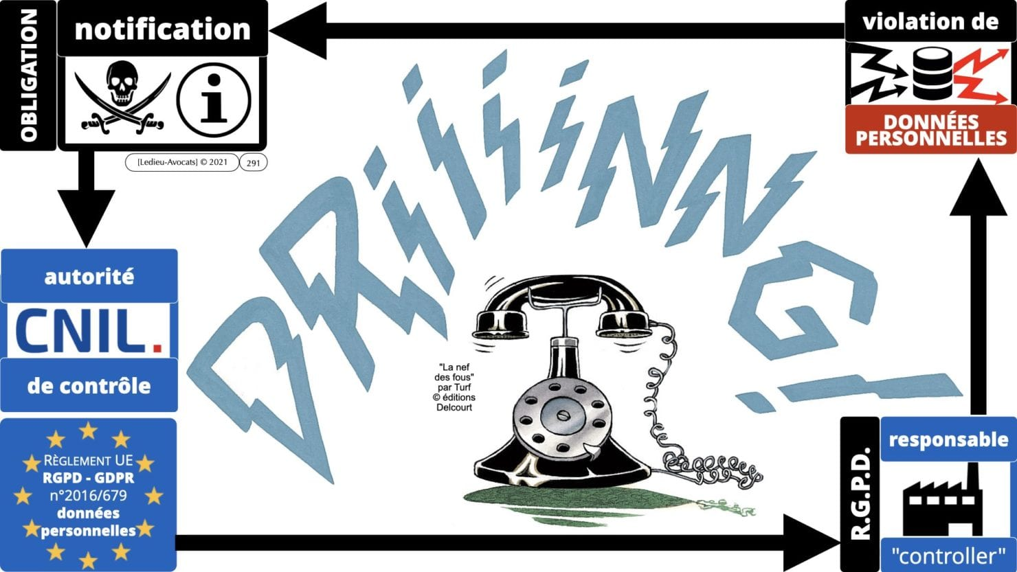 RGPD e-Privacy principes actualité jurisprudence ©Ledieu-Avocats 25-06-2021.291