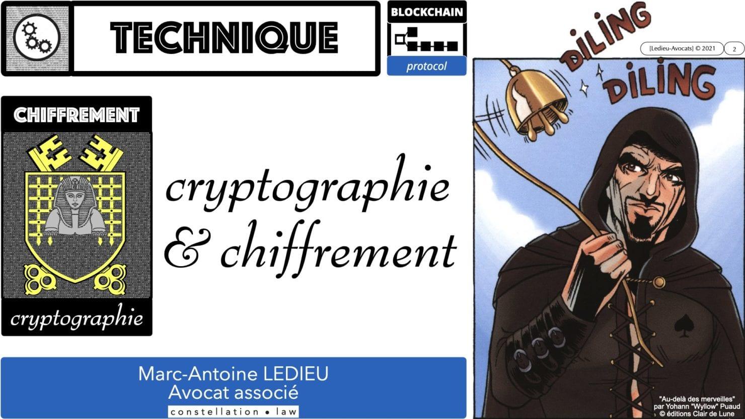 341 chiffrement cryptographie symetrique asymetrique hachage cryptographique TECHNIQUE JURIDIQUE © Ledieu-Avocat 05-07-2021.002