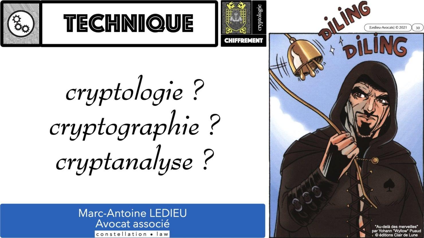 341 chiffrement cryptographie symetrique asymetrique hachage cryptographique TECHNIQUE JURIDIQUE © Ledieu-Avocat 05-07-2021.030
