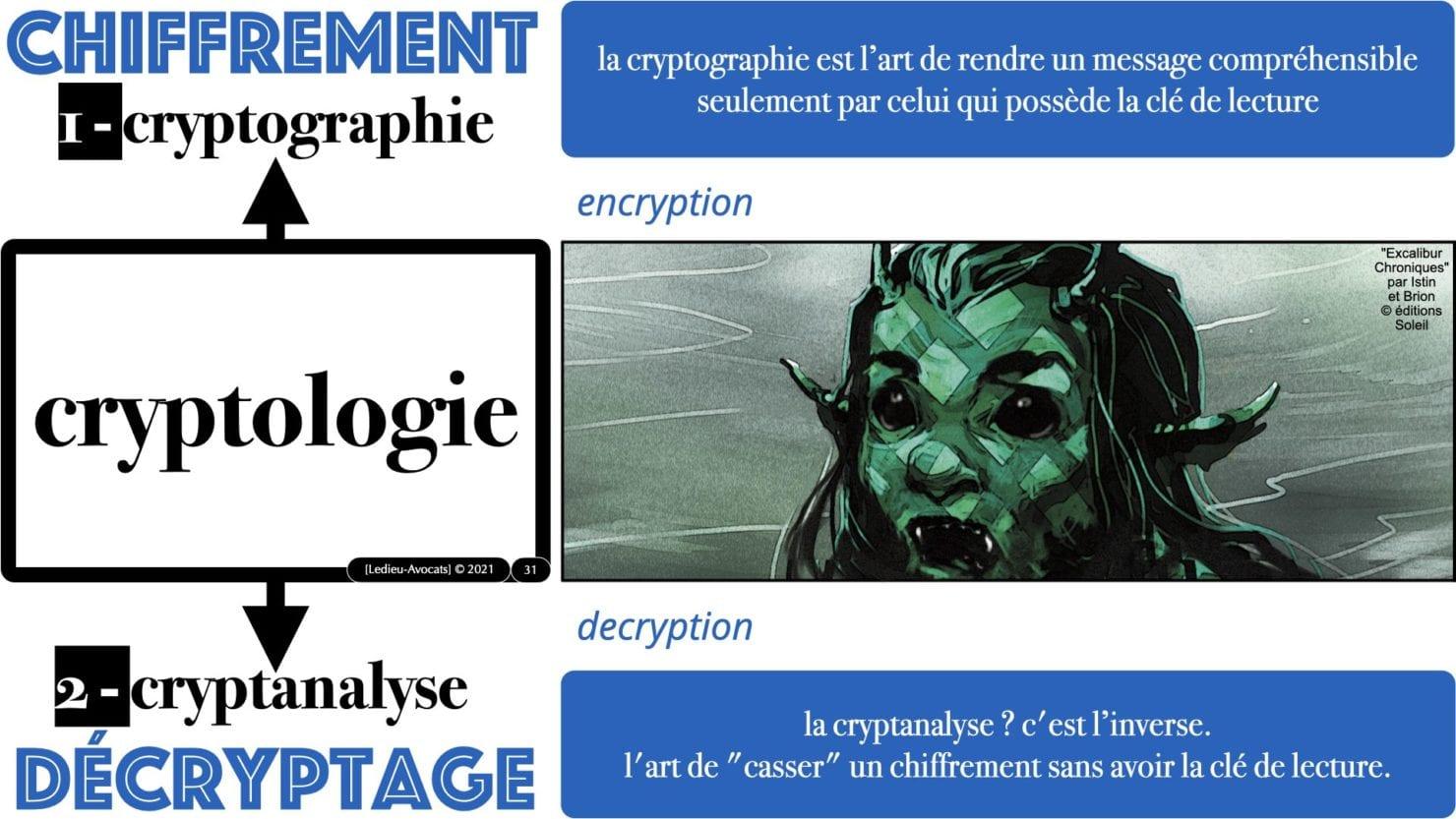 341 chiffrement cryptographie symetrique asymetrique hachage cryptographique TECHNIQUE JURIDIQUE © Ledieu-Avocat 05-07-2021.031