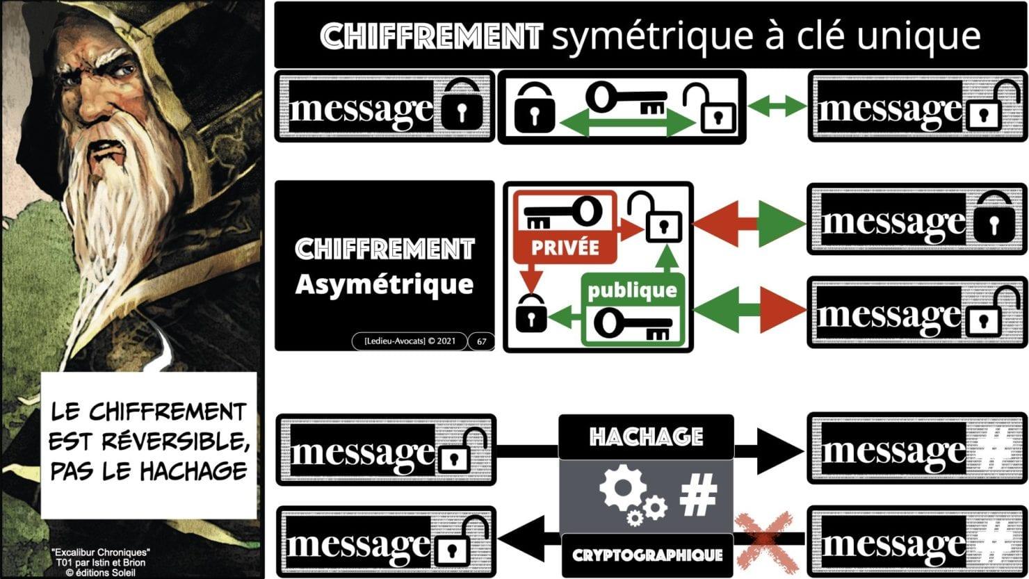 341 chiffrement cryptographie symetrique asymetrique hachage cryptographique TECHNIQUE JURIDIQUE © Ledieu-Avocat 05-07-2021.067
