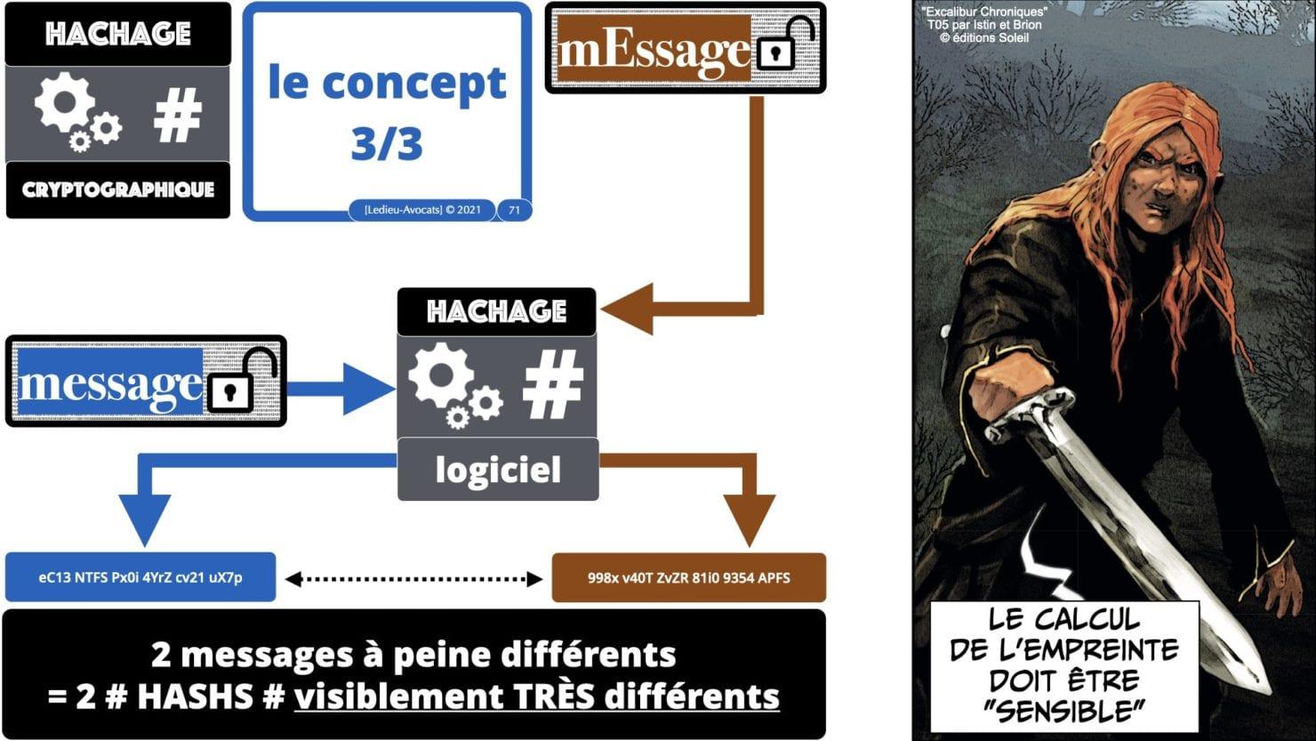 341 chiffrement cryptographie symetrique asymetrique hachage cryptographique TECHNIQUE JURIDIQUE © Ledieu-Avocat 05-07-2021.071