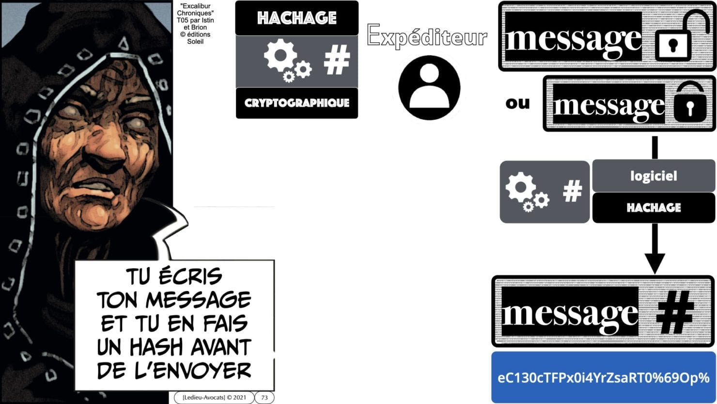 341 chiffrement cryptographie symetrique asymetrique hachage cryptographique TECHNIQUE JURIDIQUE © Ledieu-Avocat 05-07-2021.073
