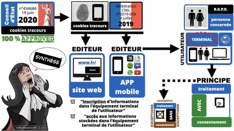 306 RGPD et jurisprudence e-Privacy données-personnelles 16:9 ©Ledieu-Avocats 05-10-2020 formation Les Echos Lamy Conference.101