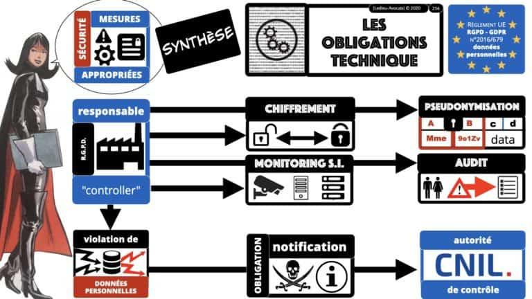 306 RGPD et jurisprudence e-Privacy données-personnelles 16:9 ©Ledieu-Avocats 05-10-2020 formation Les Echos Lamy Conference.256