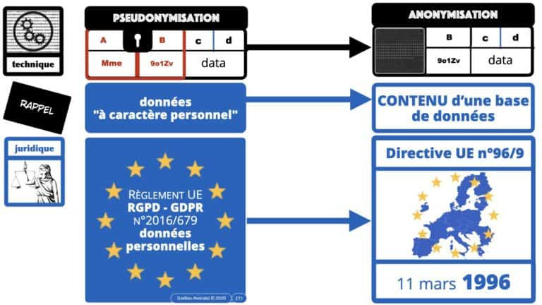 306 RGPD et jurisprudence e-Privacy données-personnelles 16:9 ©Ledieu-Avocats 05-10-2020 formation Les Echos Lamy Conference.271