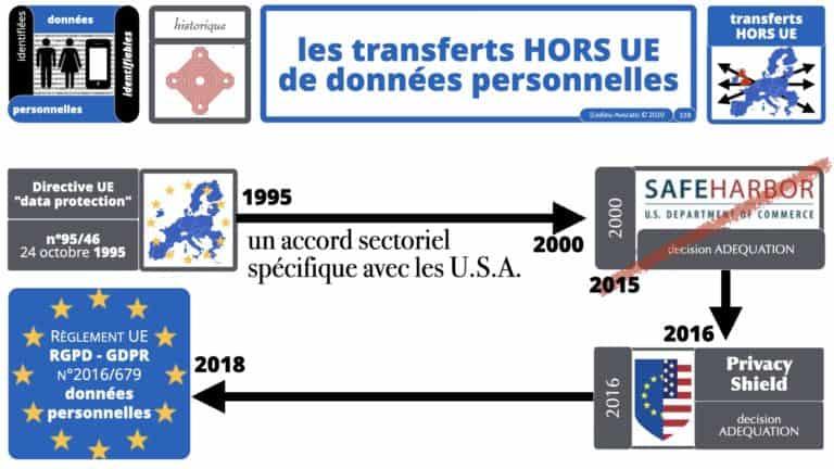 306 RGPD et jurisprudence e-Privacy données-personnelles 16:9 ©Ledieu-Avocats 05-10-2020 formation Les Echos Lamy Conference.328