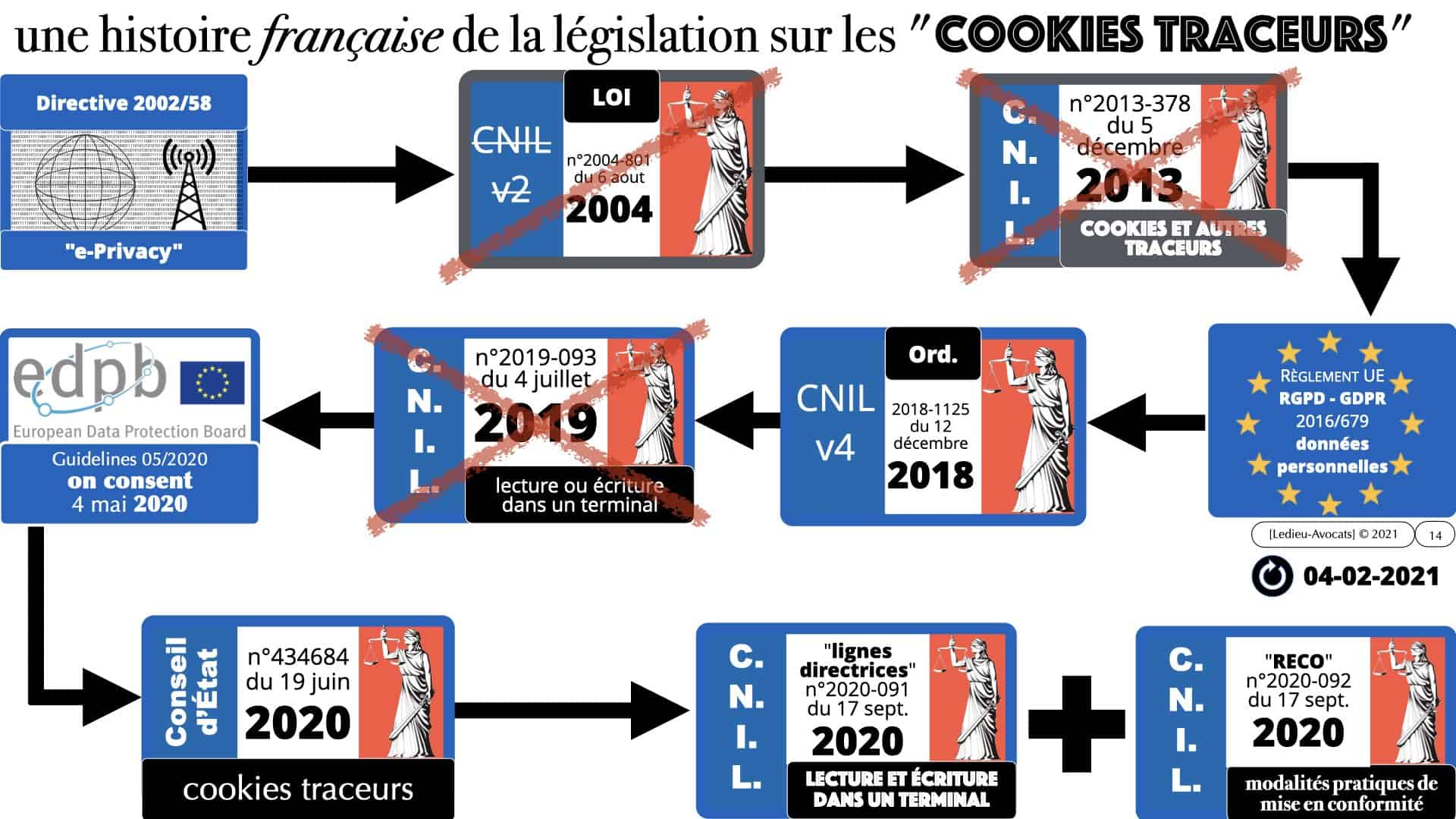 les cookies de détection de la fraude : la législation applicable en France 2021