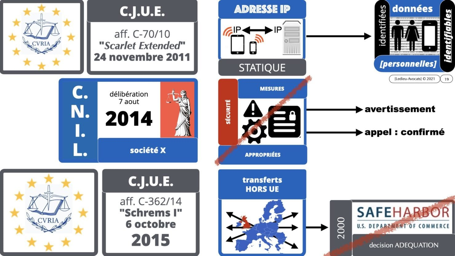 RGPD e-Privacy principes actualité jurisprudence ©Ledieu-Avocats 25-06-2021.019