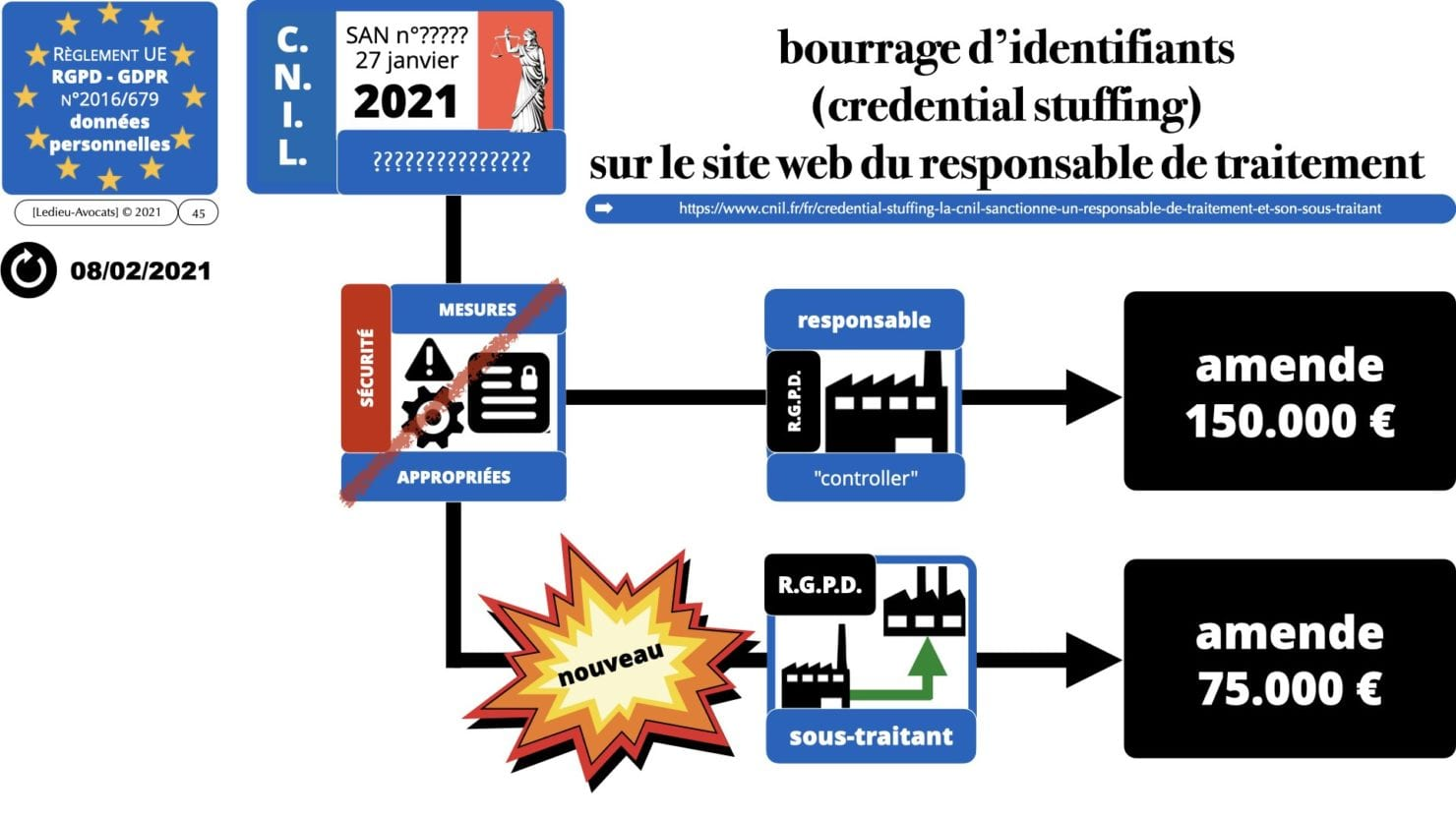RGPD e-Privacy principes actualité jurisprudence ©Ledieu-Avocats 25-06-2021.045